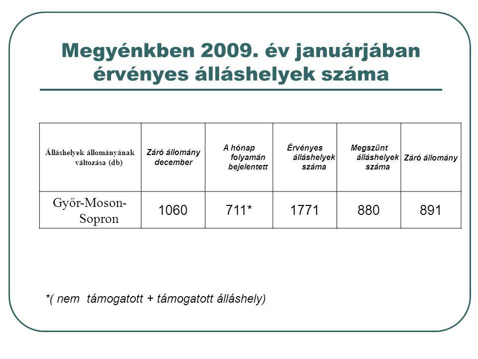 Megyénkben 2009. év januárjában érvényes álláshelyek száma