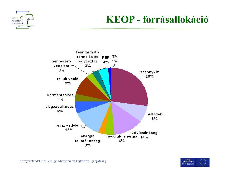 KEOP - forrásallokáció