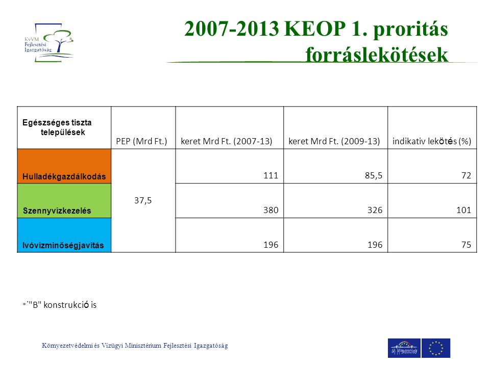 2007-2013 KEOP 1. proritás forráslekötések