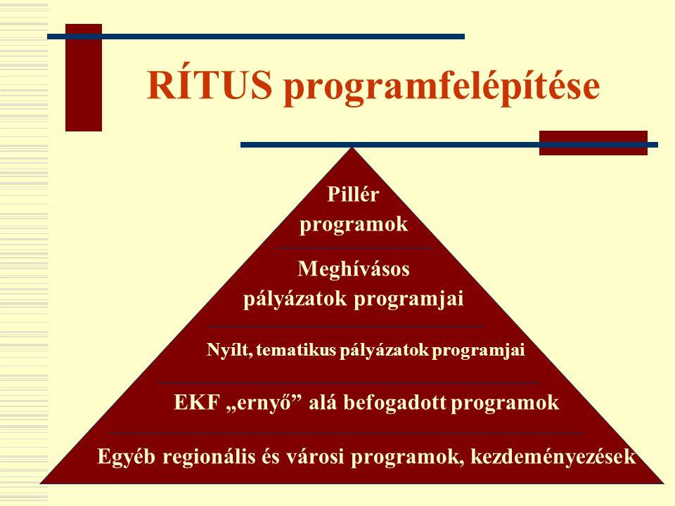 RÍTUS programfelépítése