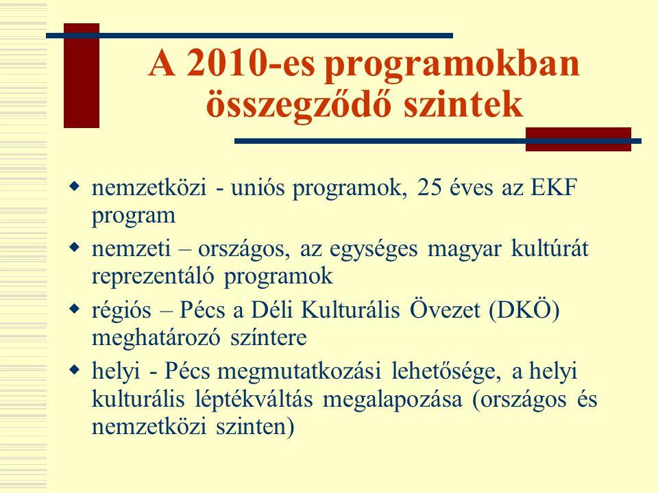 A 2010-es programokban összegződő szintek