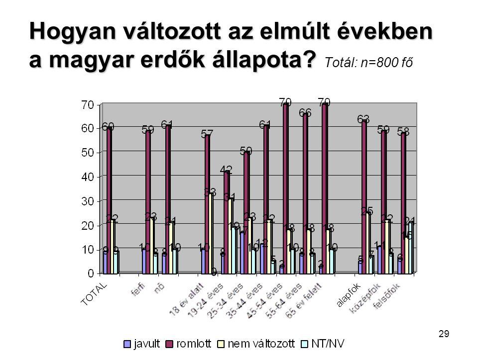 Hogyan változott az elmúlt években a magyar erdők állapota