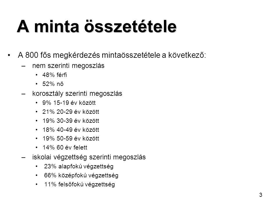 A minta összetétele A 800 fős megkérdezés mintaösszetétele a következő: nem szerinti megoszlás. 48% férfi.