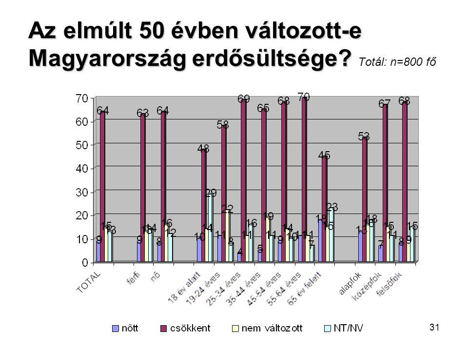 Az elmúlt 50 évben változott-e Magyarország erdősültsége