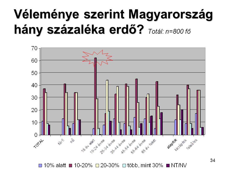 Véleménye szerint Magyarország hány százaléka erdő Totál: n=800 fő