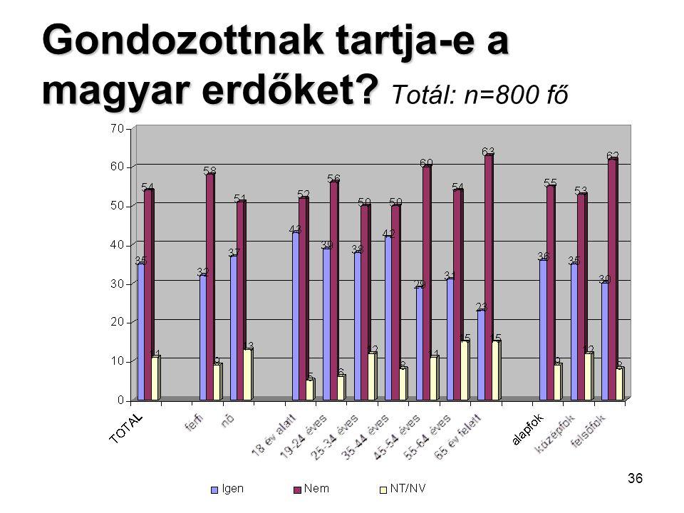 Gondozottnak tartja-e a magyar erdőket Totál: n=800 fő