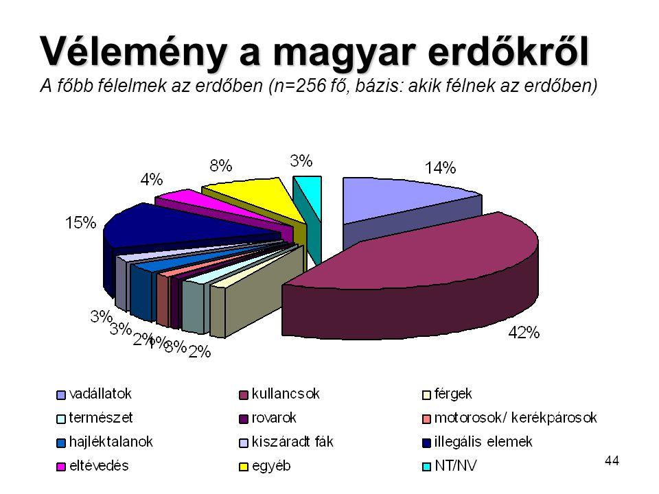 Vélemény a magyar erdőkről A főbb félelmek az erdőben (n=256 fő, bázis: akik félnek az erdőben)
