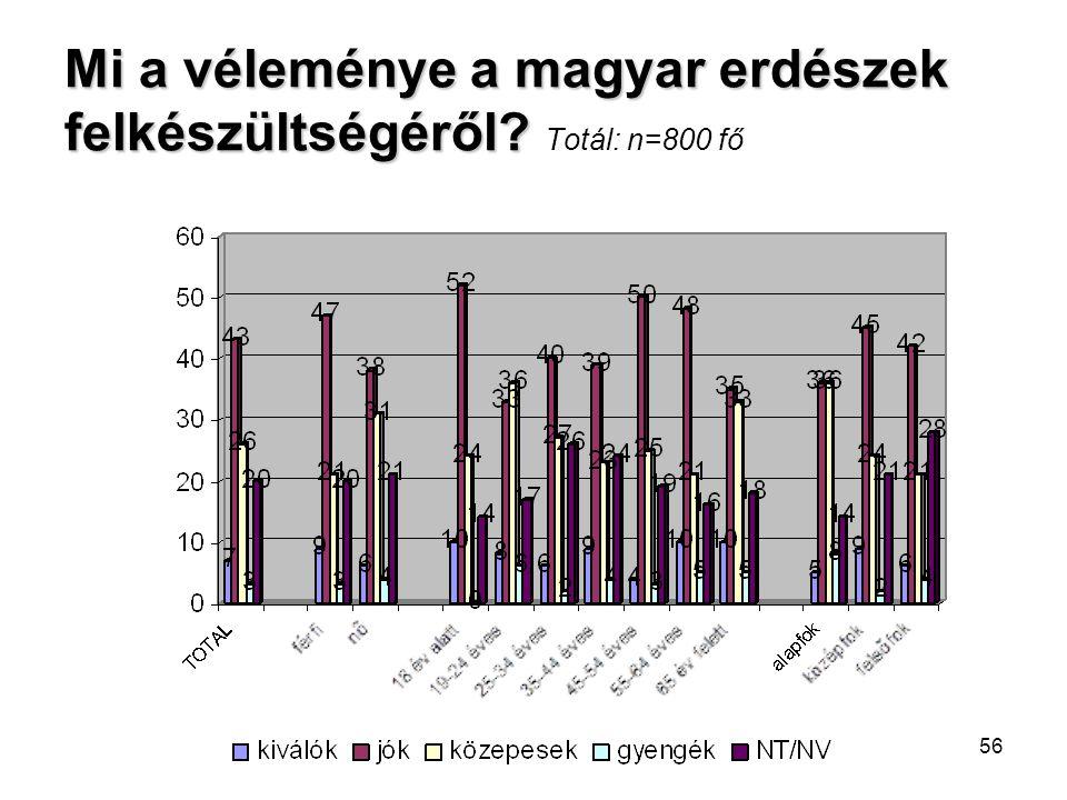 Mi a véleménye a magyar erdészek felkészültségéről Totál: n=800 fő