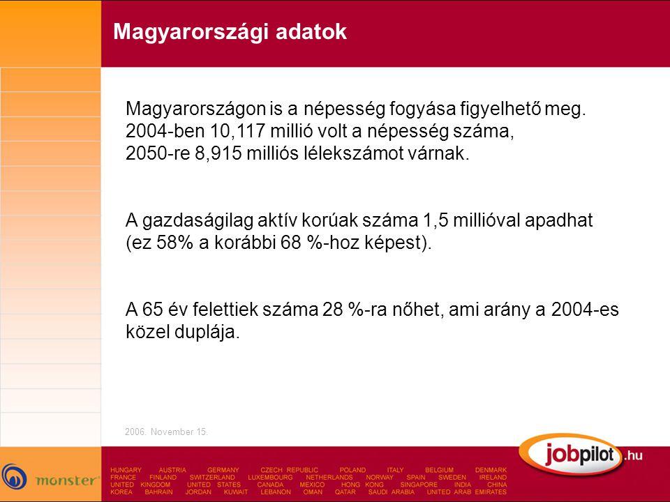 Magyarországi adatok Magyarországon is a népesség fogyása figyelhető meg. 2004-ben 10,117 millió volt a népesség száma,