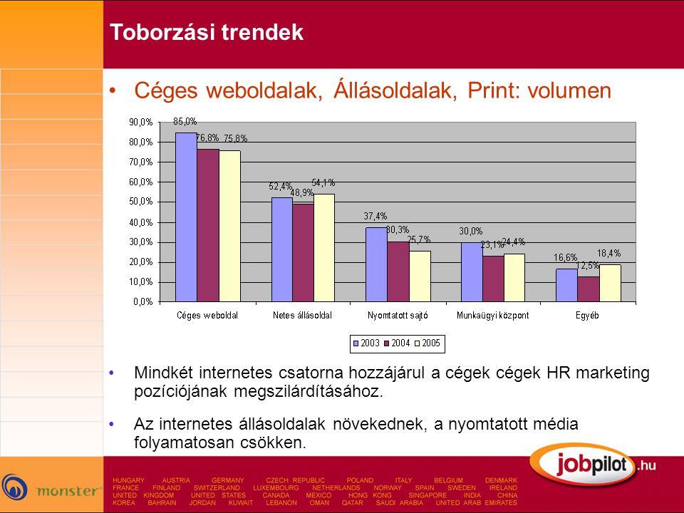 Céges weboldalak, Állásoldalak, Print: volumen