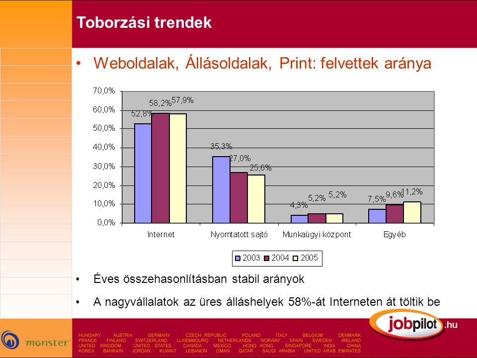 Weboldalak, Állásoldalak, Print: felvettek aránya