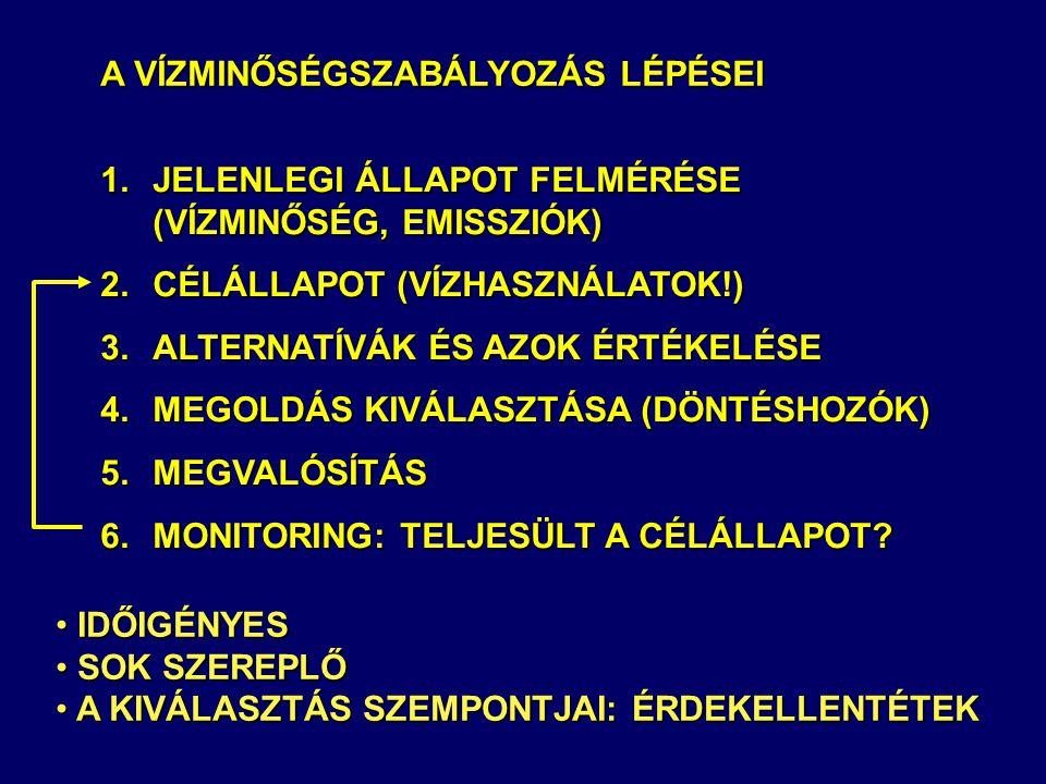 A VÍZMINŐSÉGSZABÁLYOZÁS LÉPÉSEI