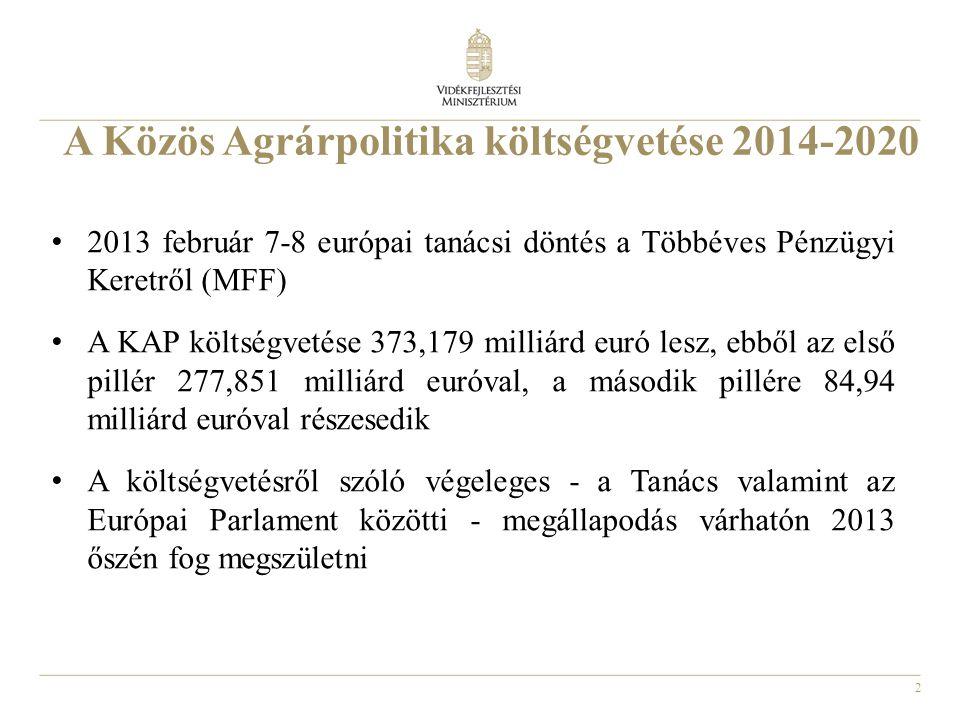 A Közös Agrárpolitika költségvetése 2014-2020