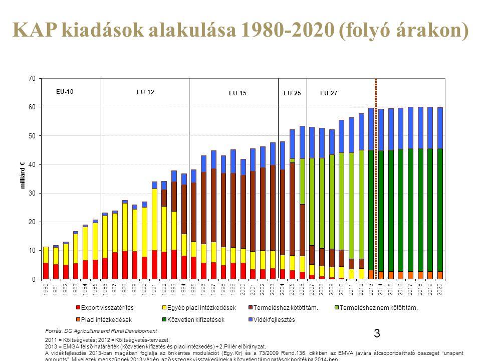 KAP kiadások alakulása 1980-2020 (folyó árakon)