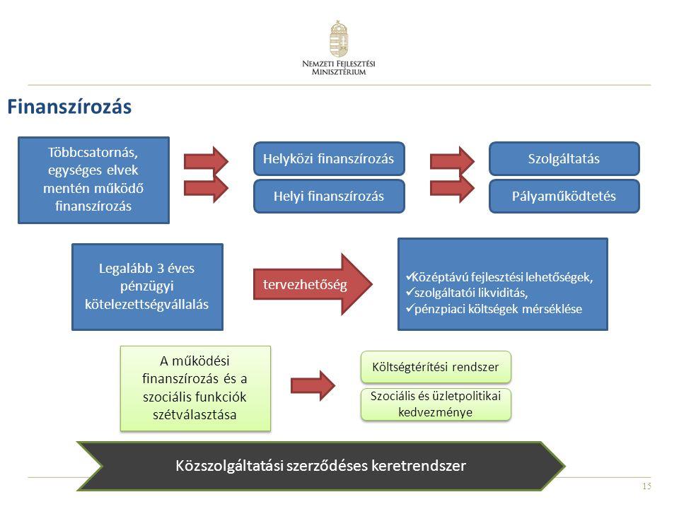 Finanszírozás Közszolgáltatási szerződéses keretrendszer