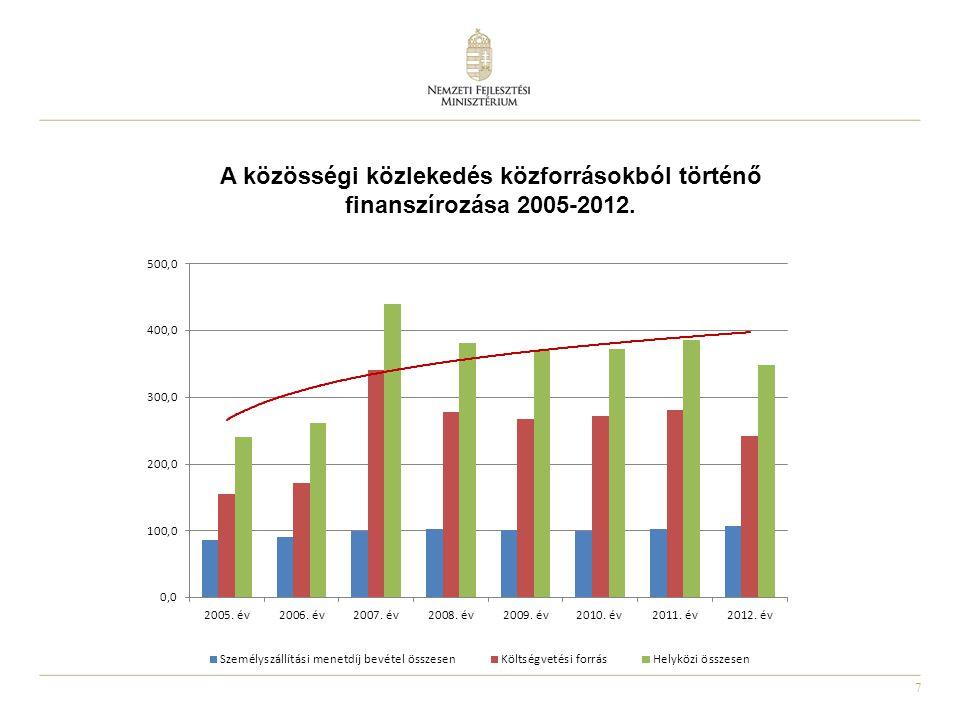 A közösségi közlekedés közforrásokból történő finanszírozása 2005-2012.