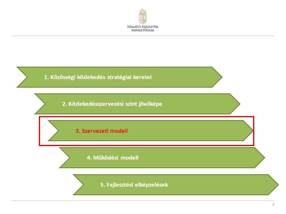 1. Közösségi közlekedés stratégiai keretei