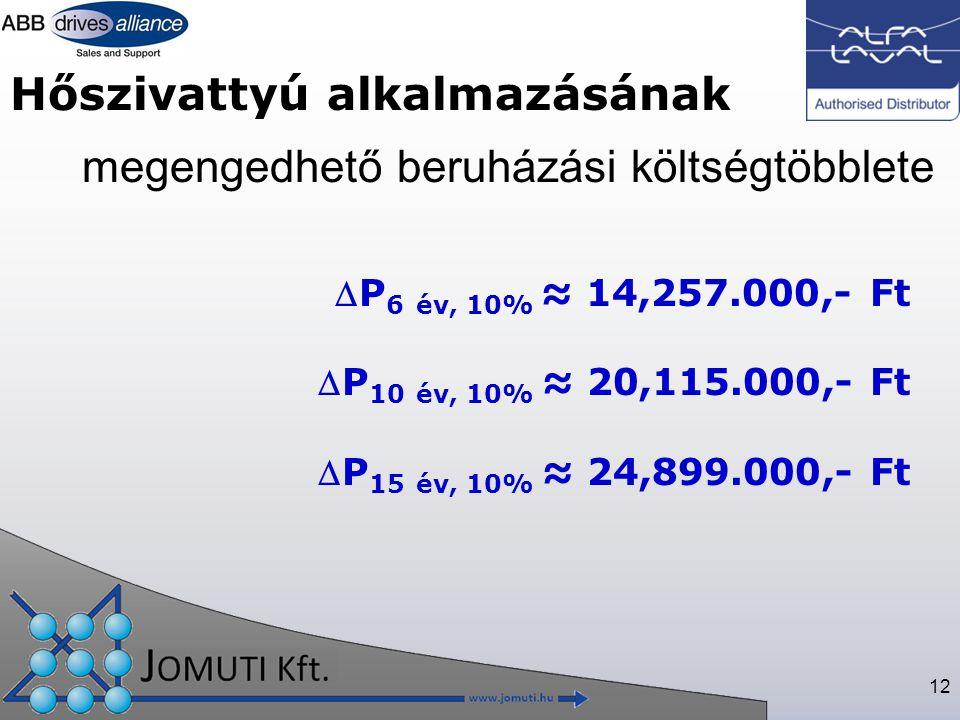 megengedhető beruházási költségtöbblete