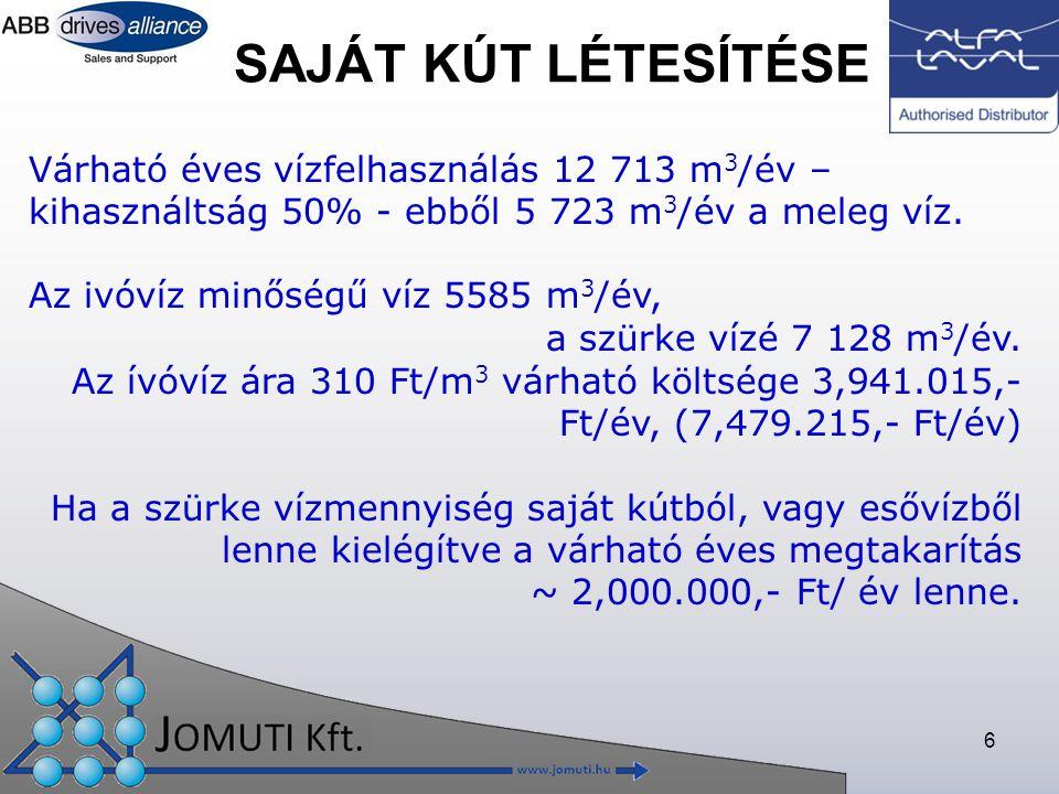 Saját kút létesítése Várható éves vízfelhasználás 12 713 m3/év – kihasználtság 50% - ebből 5 723 m3/év a meleg víz.