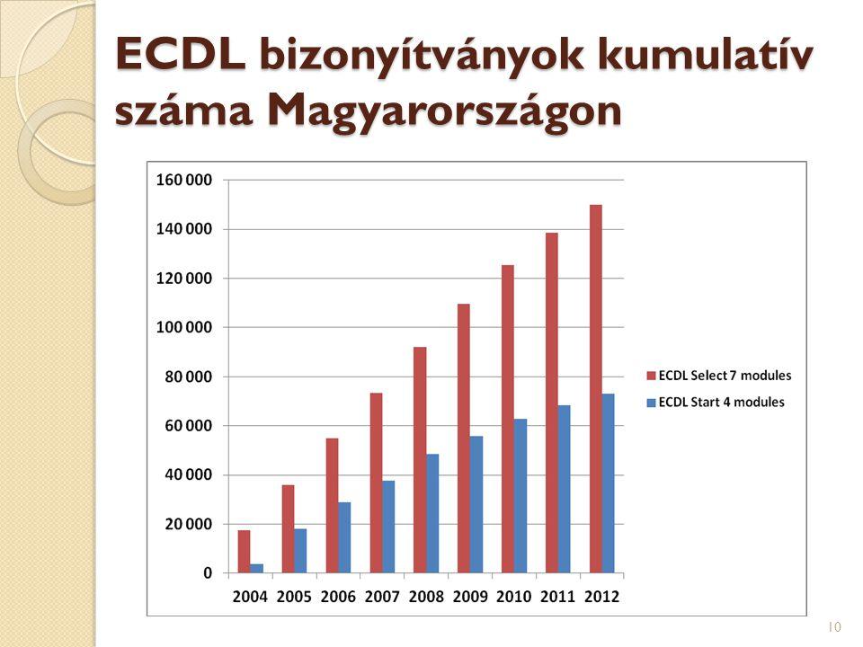 ECDL bizonyítványok kumulatív száma Magyarországon