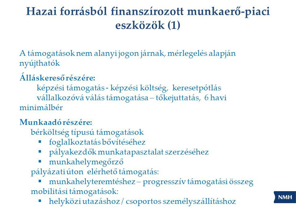 Hazai forrásból finanszírozott munkaerő-piaci eszközök (1)