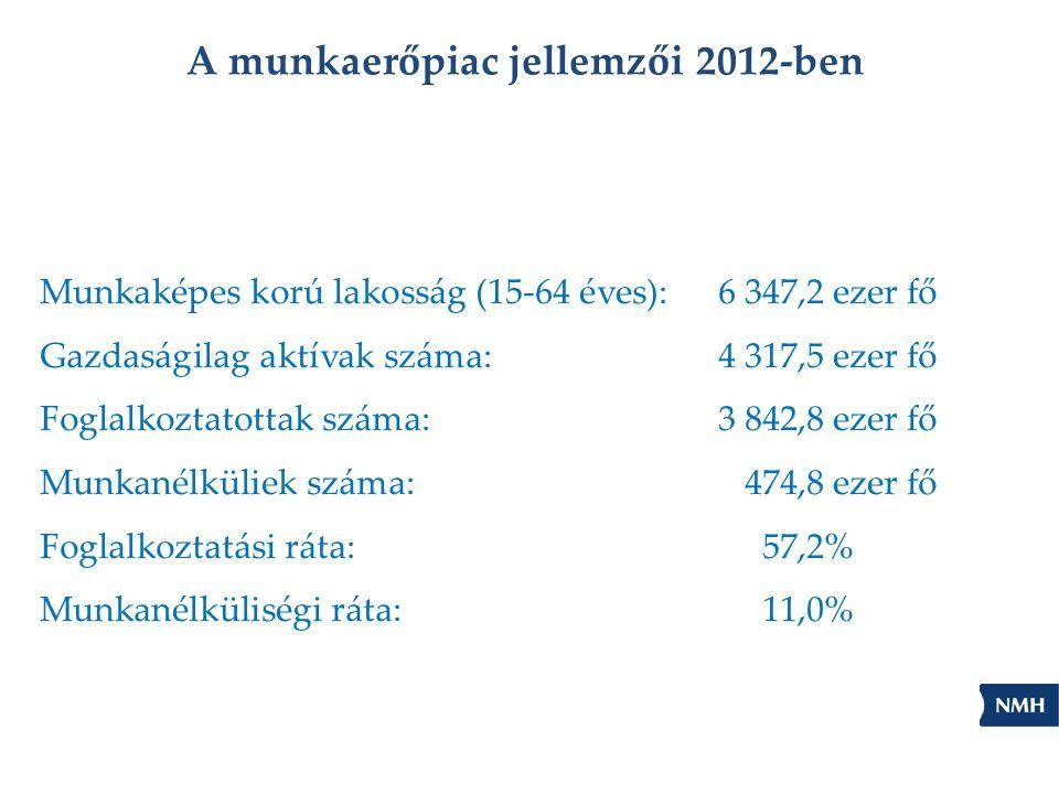 A munkaerőpiac jellemzői 2012-ben
