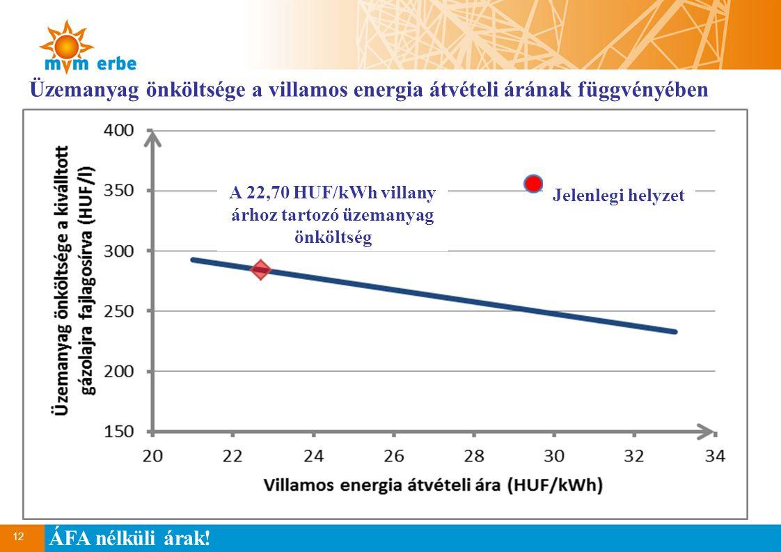Üzemanyag önköltsége a villamos energia átvételi árának függvényében
