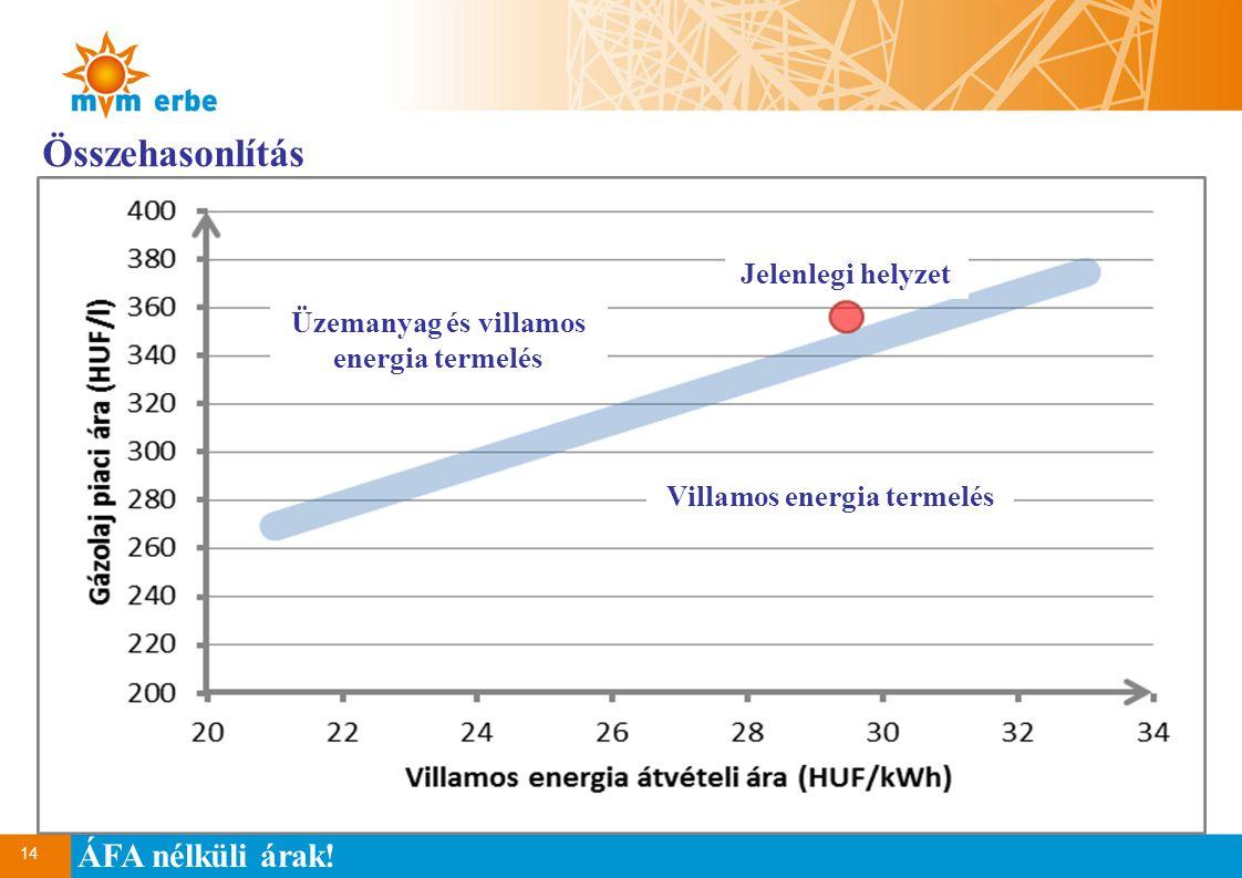 Üzemanyag és villamos energia termelés Villamos energia termelés