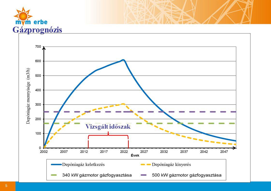 Gázprognózis Vizsgált időszak