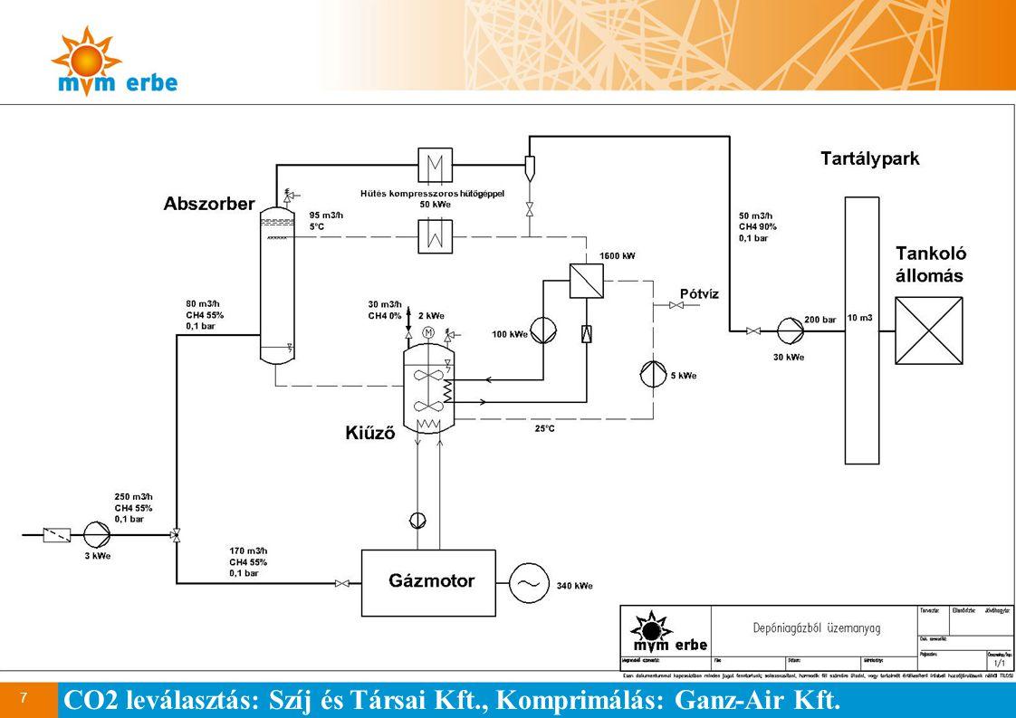 CO2 leválasztás: Szíj és Társai Kft., Komprimálás: Ganz-Air Kft.