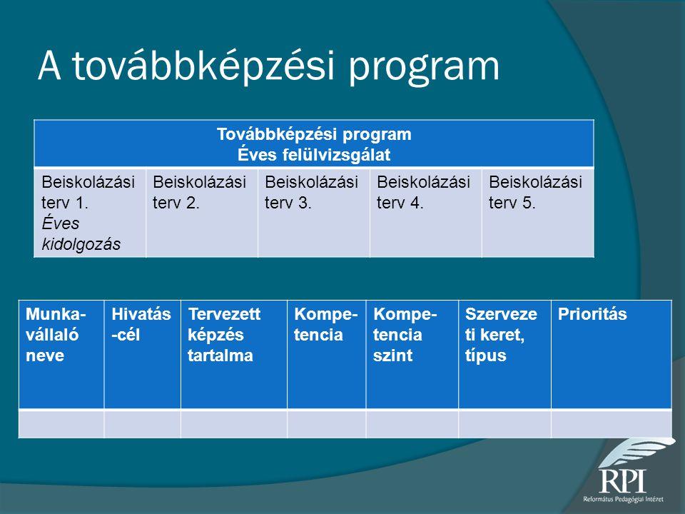 A továbbképzési program