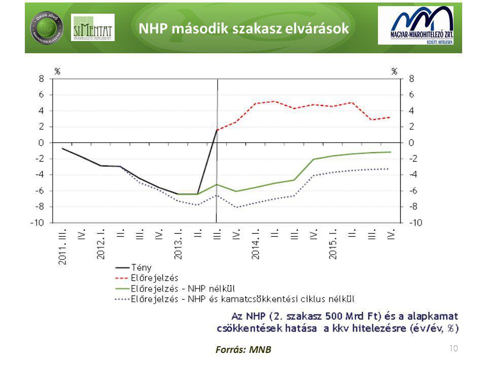 NHP második szakasz elvárások