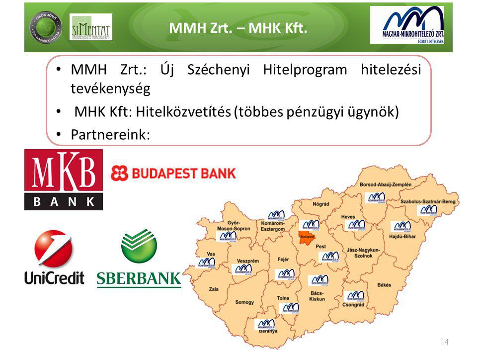MMH Zrt. – MHK Kft. MMH Zrt.: Új Széchenyi Hitelprogram hitelezési tevékenység. MHK Kft: Hitelközvetítés (többes pénzügyi ügynök)