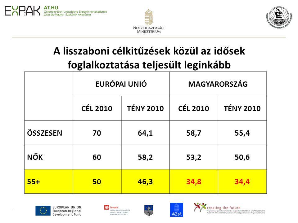 A lisszaboni célkitűzések közül az idősek foglalkoztatása teljesült leginkább