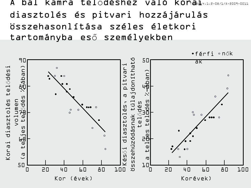 A bal kamra telődéshez való korai diasztolés és pitvari hozzájárulás összehasonlítása széles életkori tartományba eső személyekben
