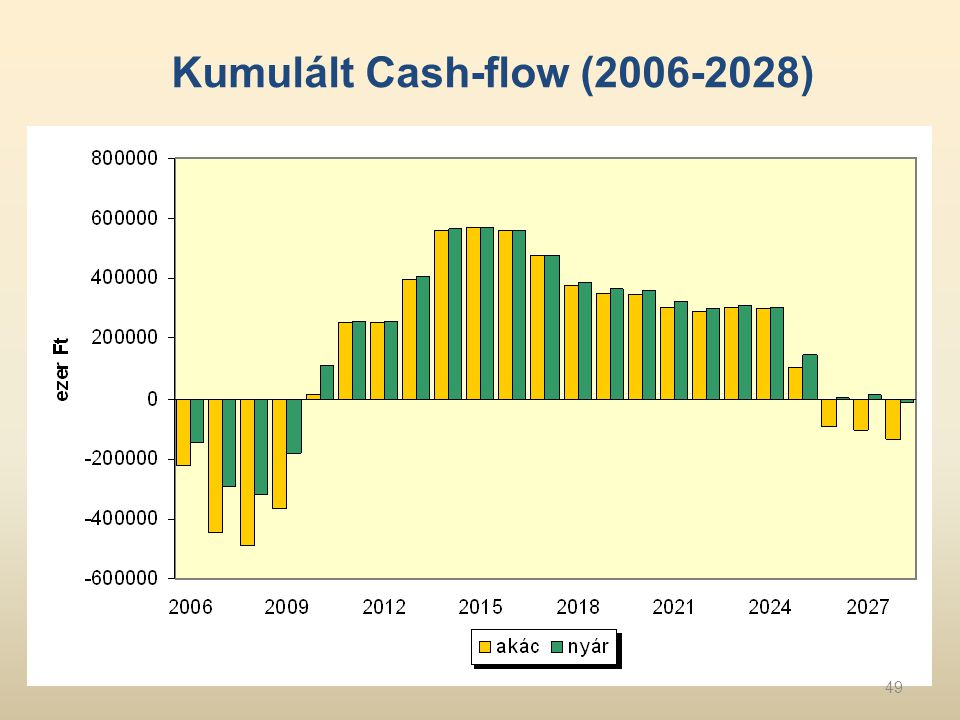 Kumulált Cash-flow (2006-2028)
