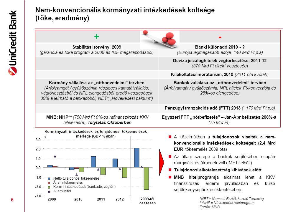 Nem-konvencionális kormányzati intézkedések költsége (tőke, eredmény)