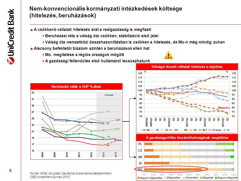 Nem-konvencionális kormányzati intézkedések költsége (hitelezés, beruházások)