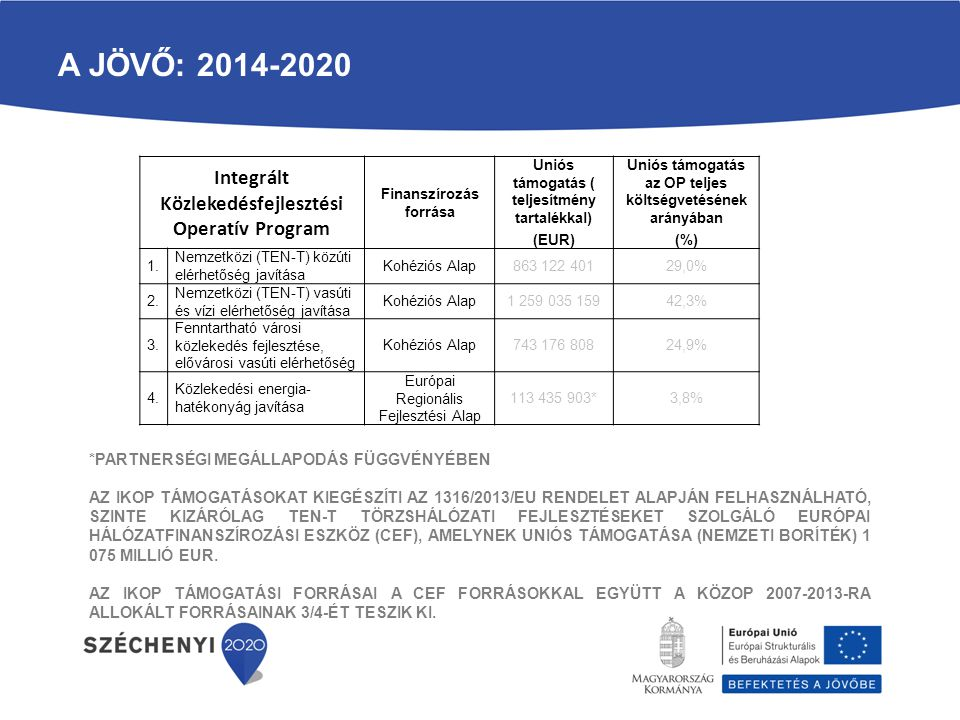 Integrált Közlekedésfejlesztési Operatív Program Finanszírozás forrása