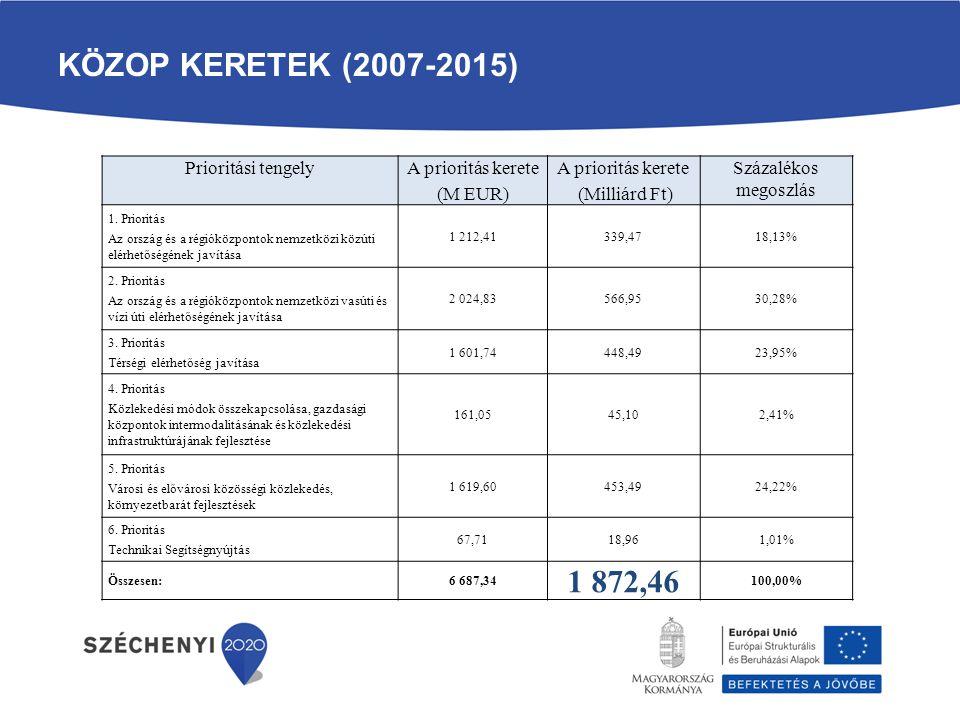 KÖZOP keretek (2007-2015) 1 872,46 Prioritási tengely