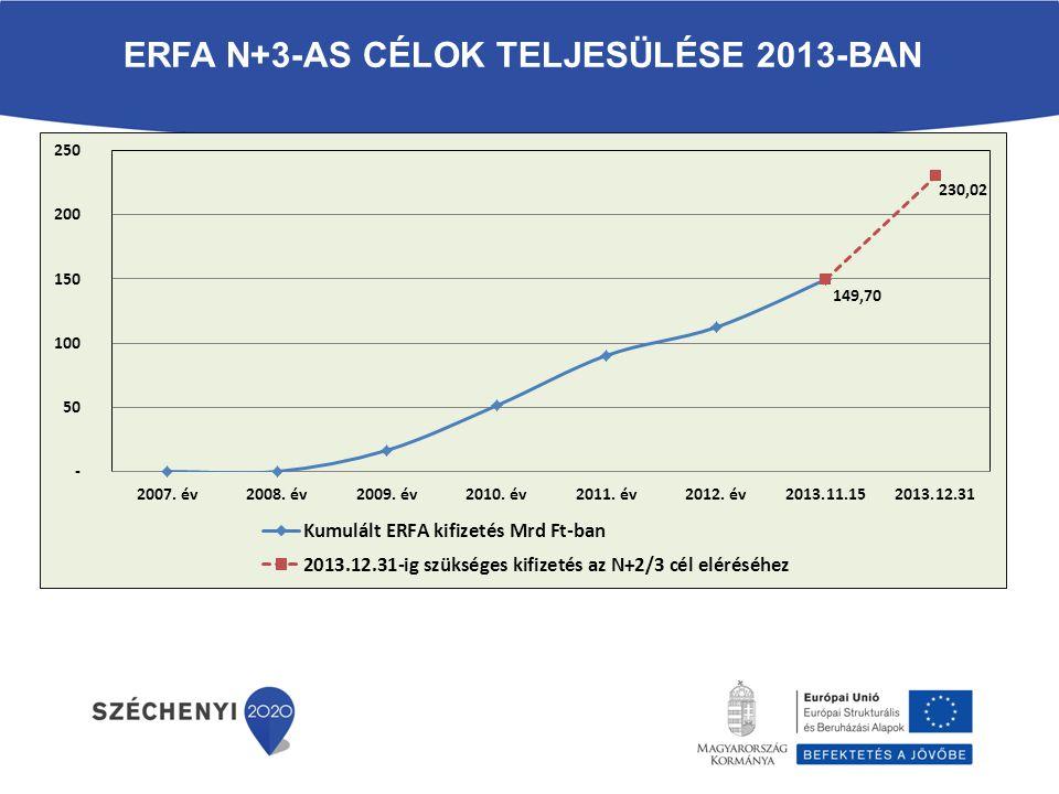 ERFA N+3-as célok teljesülése 2013-ban