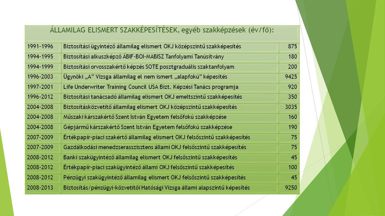 ÁLLAMILAG ELISMERT SZAKKÉPESÍTÉSEK, egyéb szakképzések (év/fő):