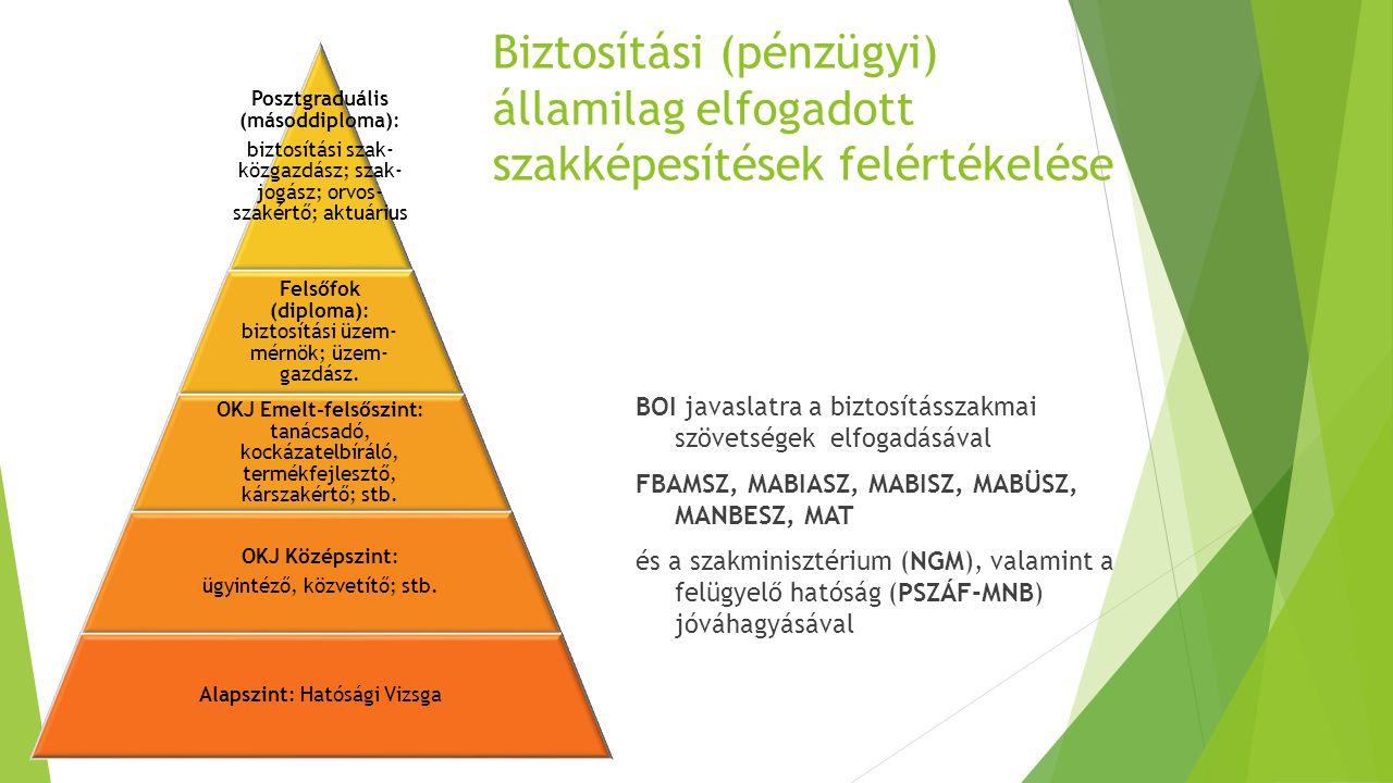 Biztosítási (pénzügyi) államilag elfogadott szakképesítések felértékelése