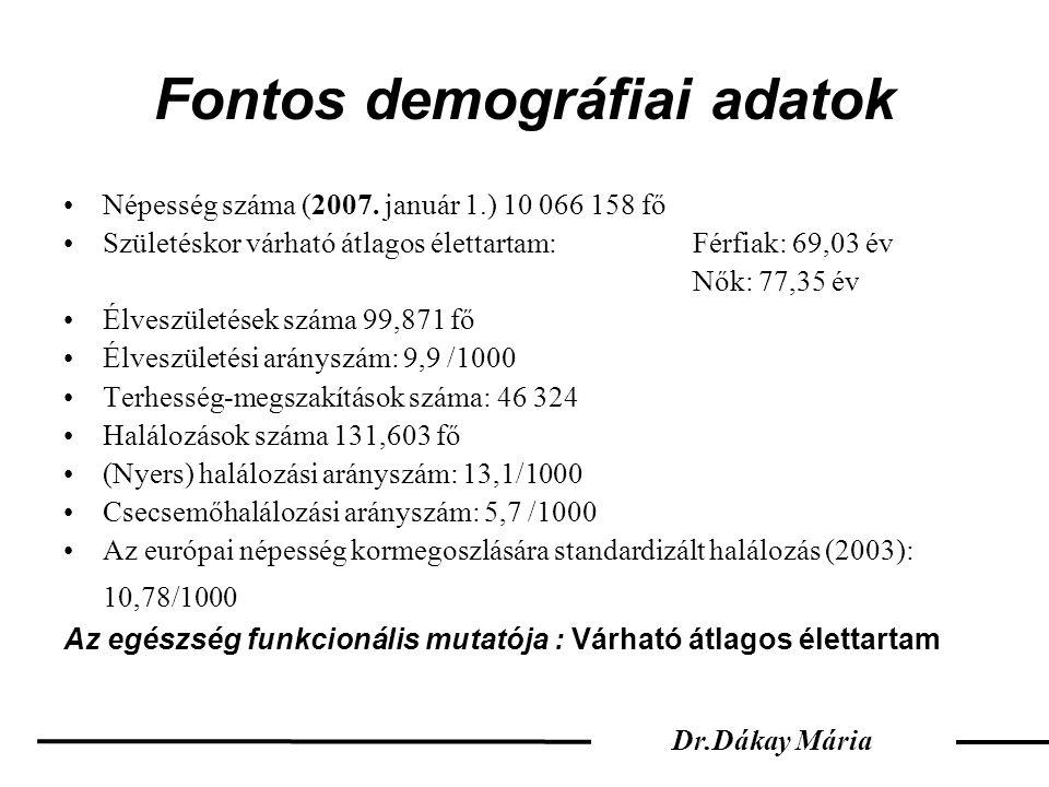Fontos demográfiai adatok