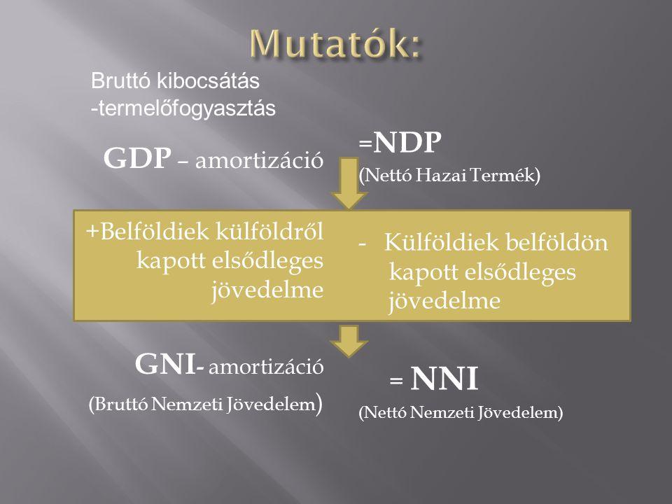Mutatók: GDP – amortizáció GNI- amortizáció =NDP