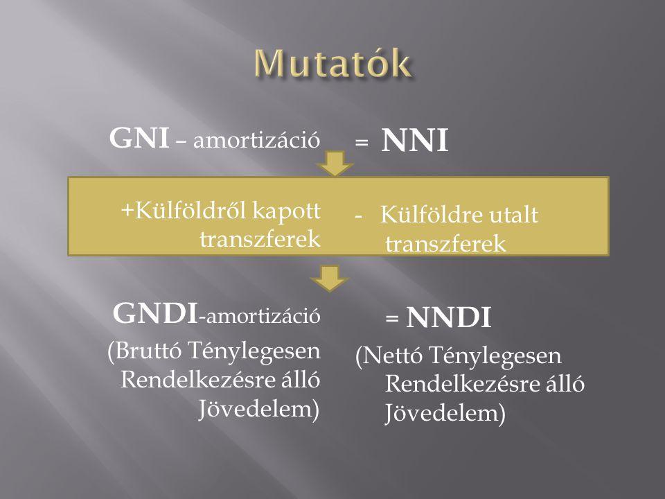 Mutatók GNI – amortizáció GNDI-amortizáció = NNI