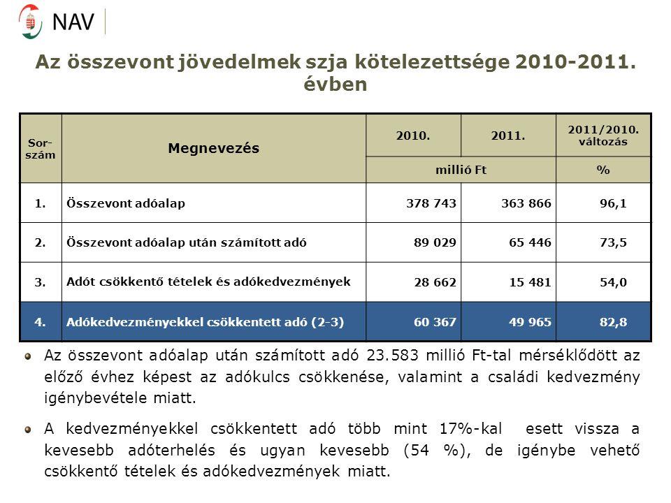 Az összevont jövedelmek szja kötelezettsége 2010-2011. évben