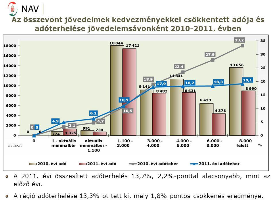 Az összevont jövedelmek kedvezményekkel csökkentett adója és adóterhelése jövedelemsávonként 2010-2011. évben