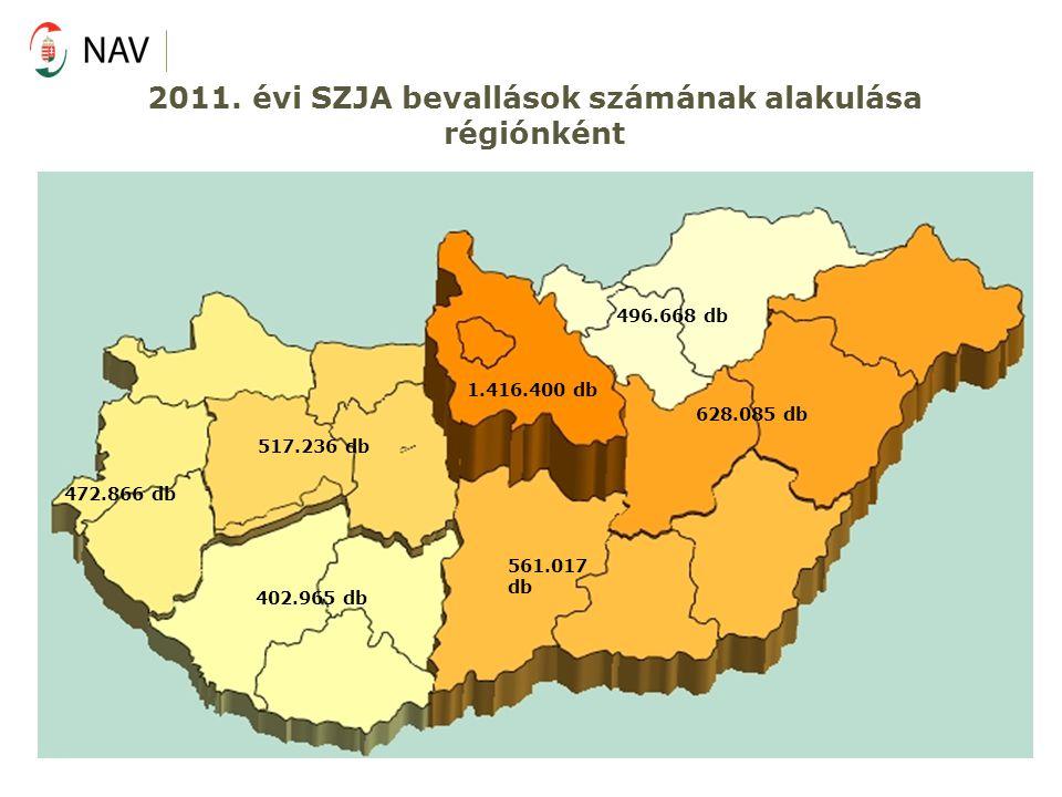 2011. évi SZJA bevallások számának alakulása régiónként