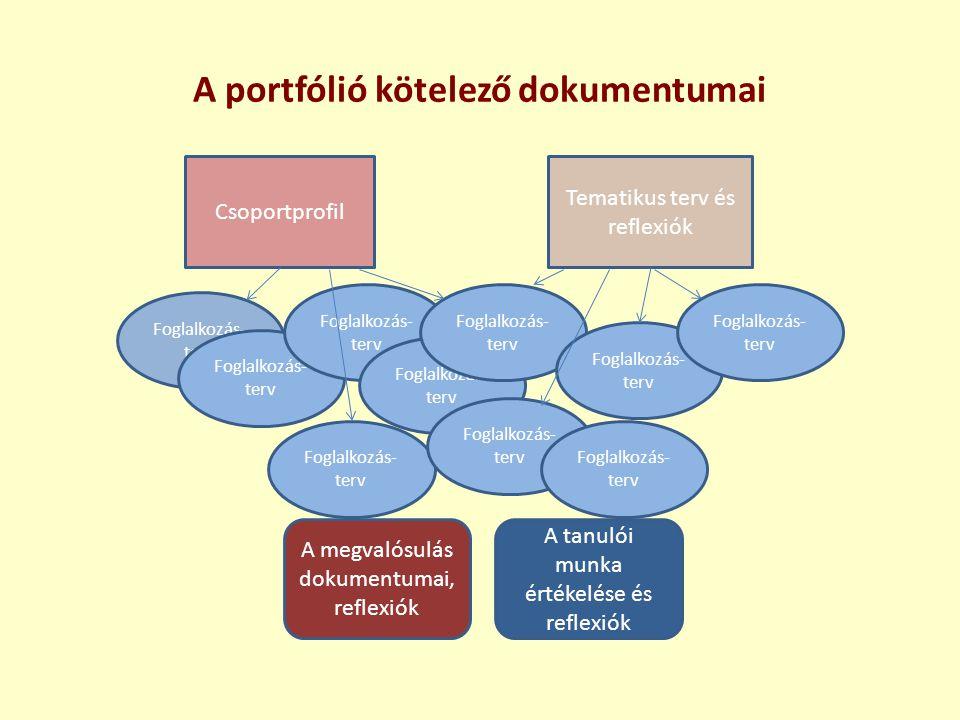 A portfólió kötelező dokumentumai